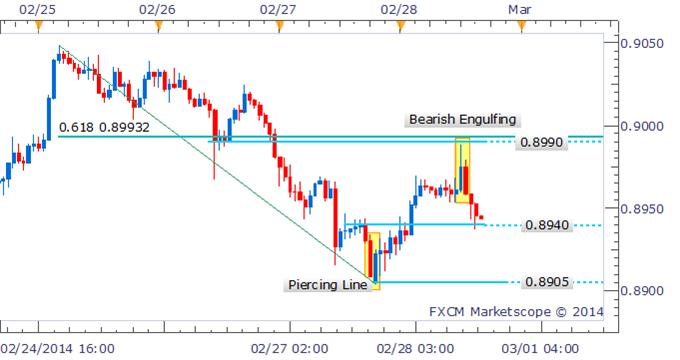 Forex_Strategy_AUDUSD_Bearish_Engulfing_Pattern_Prefers_Shorts__body_Picture_1.png, Forex Strategy: AUD/USD Bearish Engulfing Pattern Prefers Shorts