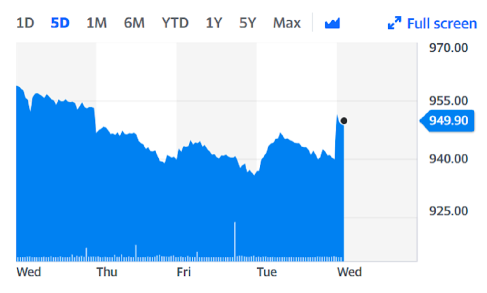 National Grid shares were higher on Wednesday on the back of the news. Chart: Yahoo Finance
