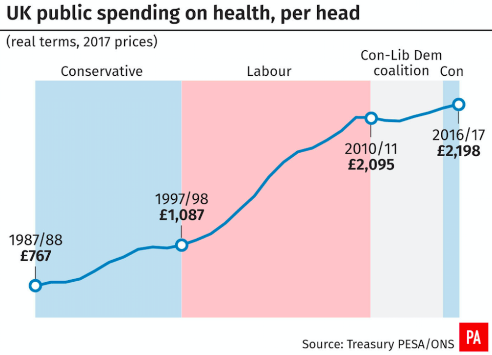 <em>How UK public spending on health has increased over the past 30 years (PA)</em>