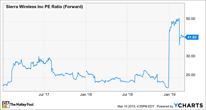 SWIR PE Ratio (Forward) Chart
