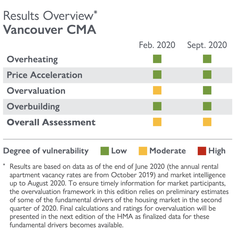 Concerns surrounding overvaluation in the Vancouver market have eased from February to September while all other vulnerability metrics remained low. However, the organization still sees the market as having a moderate degree of vulnerability in both the first quarter and second quarter of the year. SOURCE: CMHC