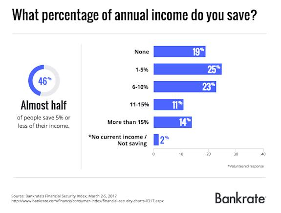 Almost half of people save 5% or less of their income