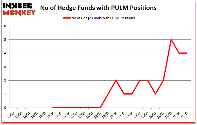 Is PULM A Good Stock To Buy?