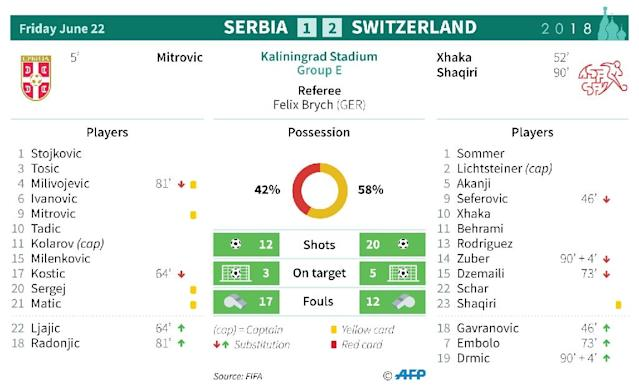 Match statistics: Serbia v Switzerland (AFP Photo/Sophie RAMIS)
