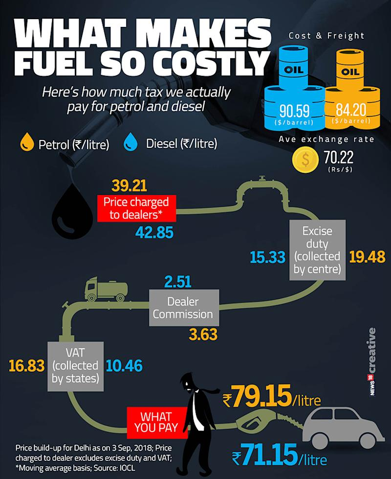 How much tax do we actually pay for petrol and diesel? A look at the price build-up. (Image: Network18 Creative)