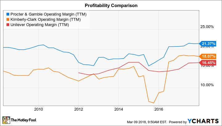 how to buy procter and gamble stock