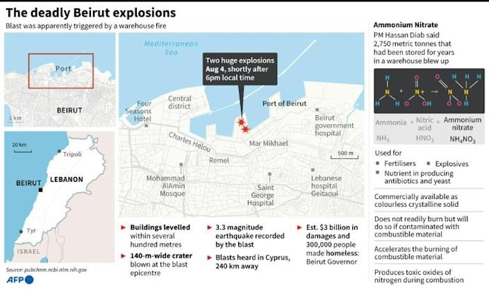 The deadly Beirut explosions