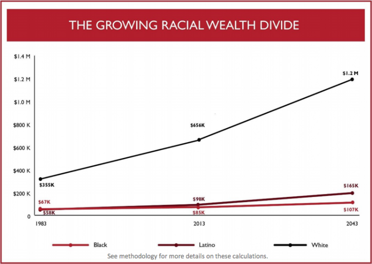 The wealth divide, via CFED