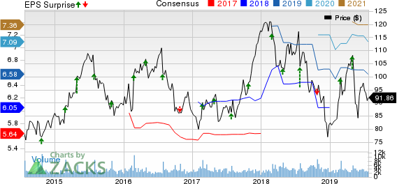 Carter's, Inc. Price, Consensus and EPS Surprise