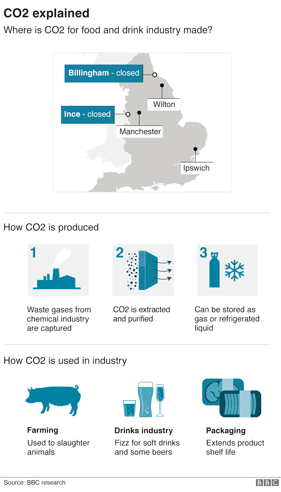 Graphic showing where CO2 is produced in the UK and how it is used in the food industry.