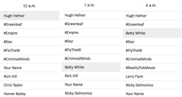 Soon after Hugh Hefner started trending, Betty White's name popped up from people wondering about her health. (Image via Trends24)