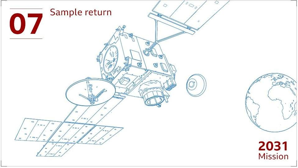 We don't expect the satellite to arrive home until at least 2031, by which time the sample container will have been packaged in a heavily protected capsule, to be sent into Earth's atmosphere to land in North America.