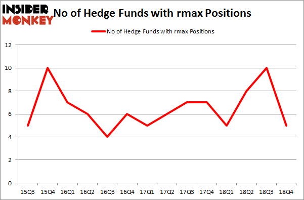 No of Hedge Funds with RMAX Positions
