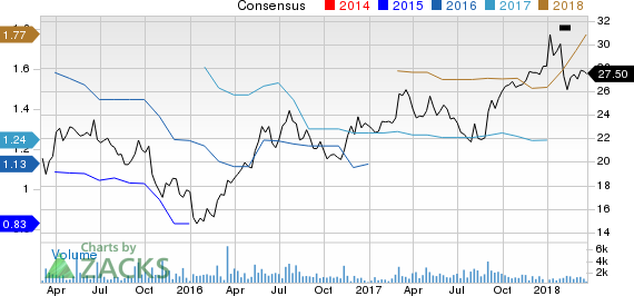 New Strong Buy Stocks for March 22nd