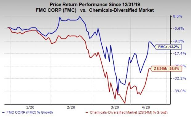 Fmc Corp Fmc Poised On Strong Demand Portfolio Expansion