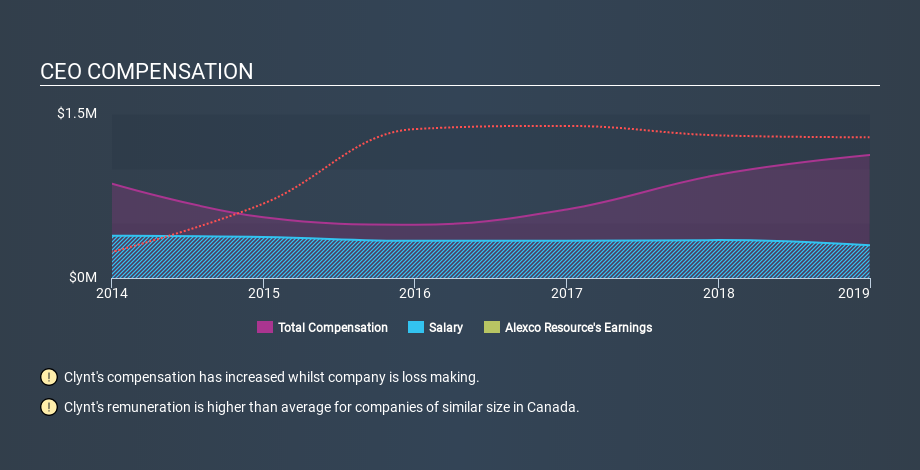 TSX:AXU CEO Compensation, March 2nd 2020
