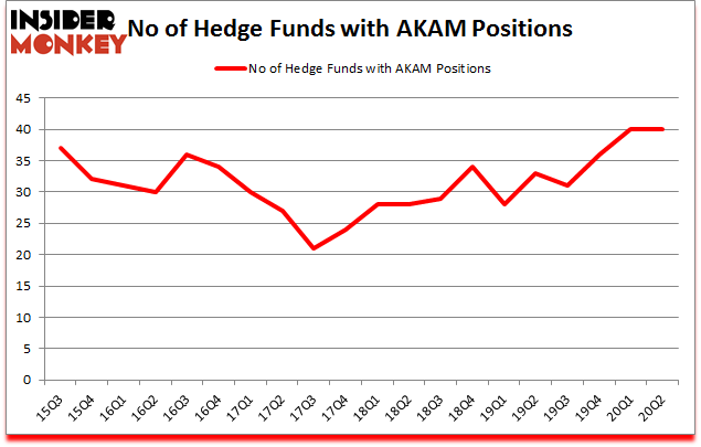 Is AKAM A Good Stock To Buy?