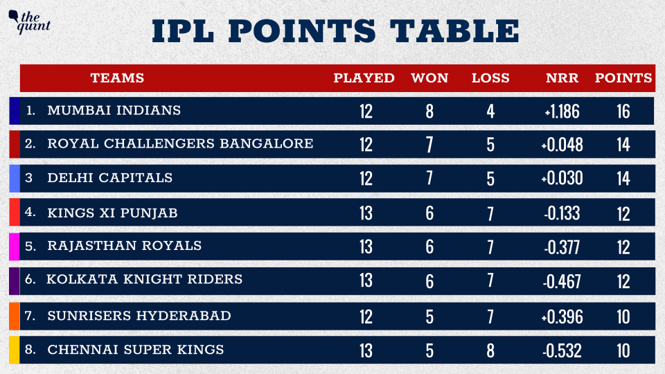 Rajasthan Royals have moved to the fifth position.