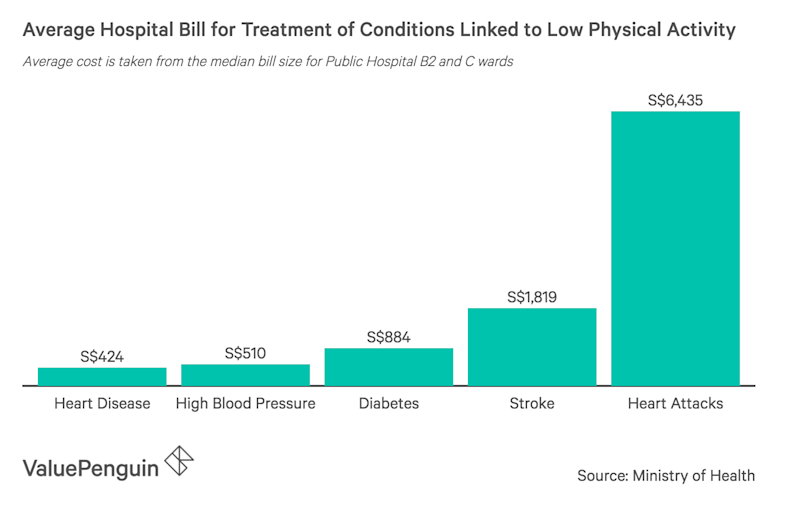 This graph shows the average hospital bill for treatment of diseases linked to a sedentary lifestyle and low levels of physical activity