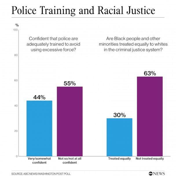 Police Training and Racial Justice