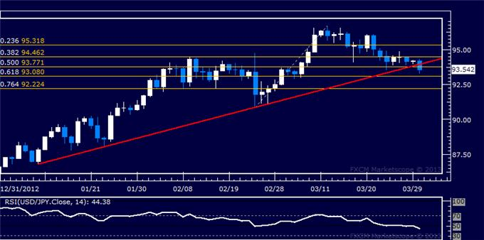 Forex_USDJPY_Technical_Analysis_04.01.2013_body_Picture_5.png, USD/JPY Technical Analysis 04.01.2013