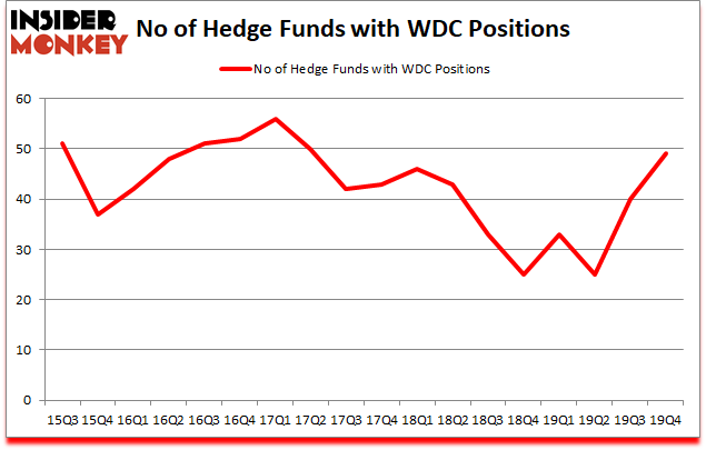 Is WDC A Good Stock To Buy?