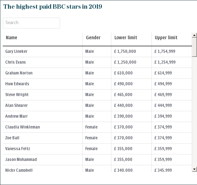 The highest paid BBC stars in 2019
