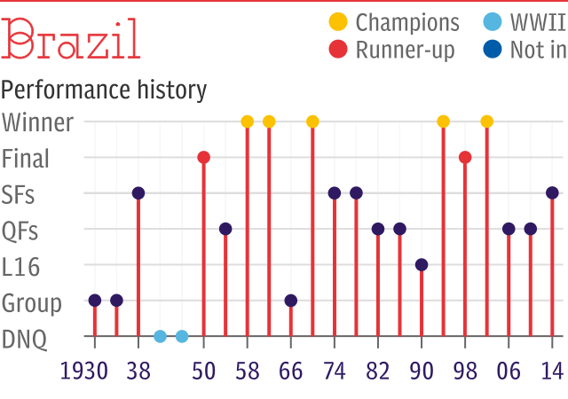 World Cup record: Brazil