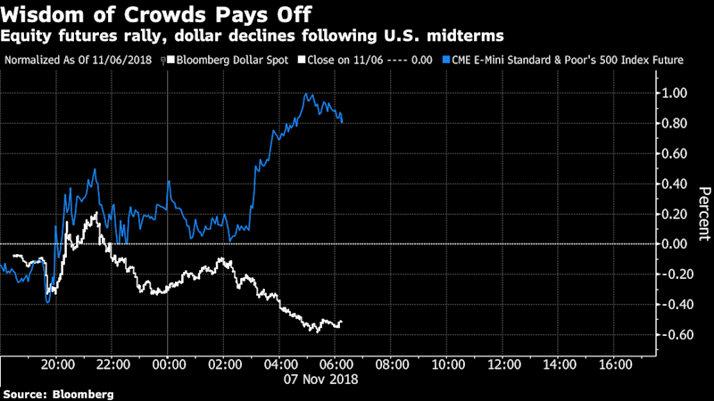 Wall Street's Two Midterm Market Calls Are Off to a Strong Start