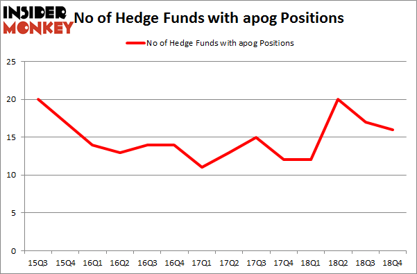 No of Hedge Funds with APOG Positions