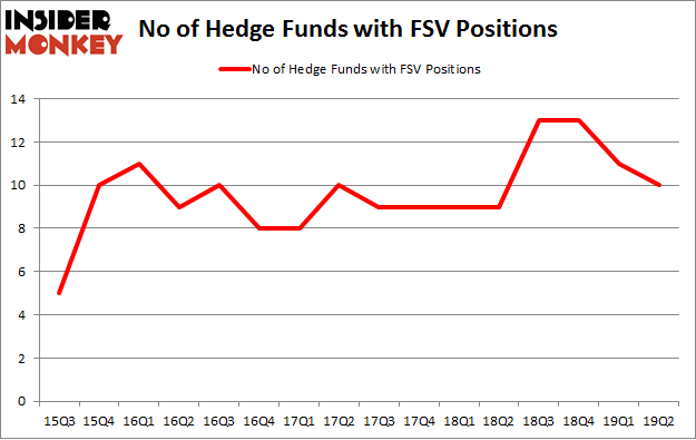 No of Hedge Funds with FSV Positions