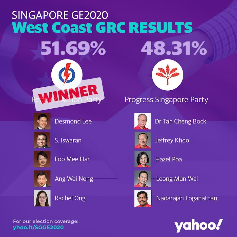 GE2020 Results West Coast GRC