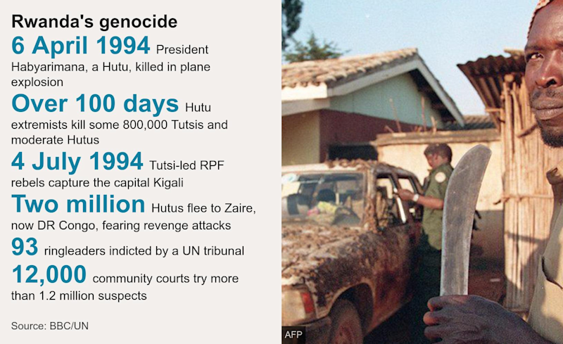 A fact box about the Rwandan genocide