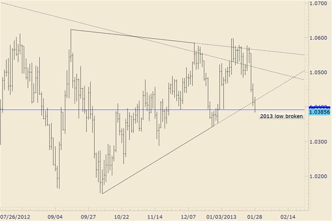 FOREX_Trading_GBPUSD_at_4_Year_Trendline_AUDUSD_Cracks_2013_Low__body_audusd.png, FOREX Trading: GBP/USD at 4 Year Trendline, AUD/USD Breaks Support Line