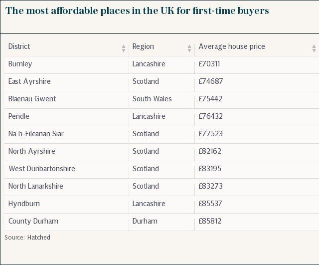 The most affordable places in the UK for first-time buyers