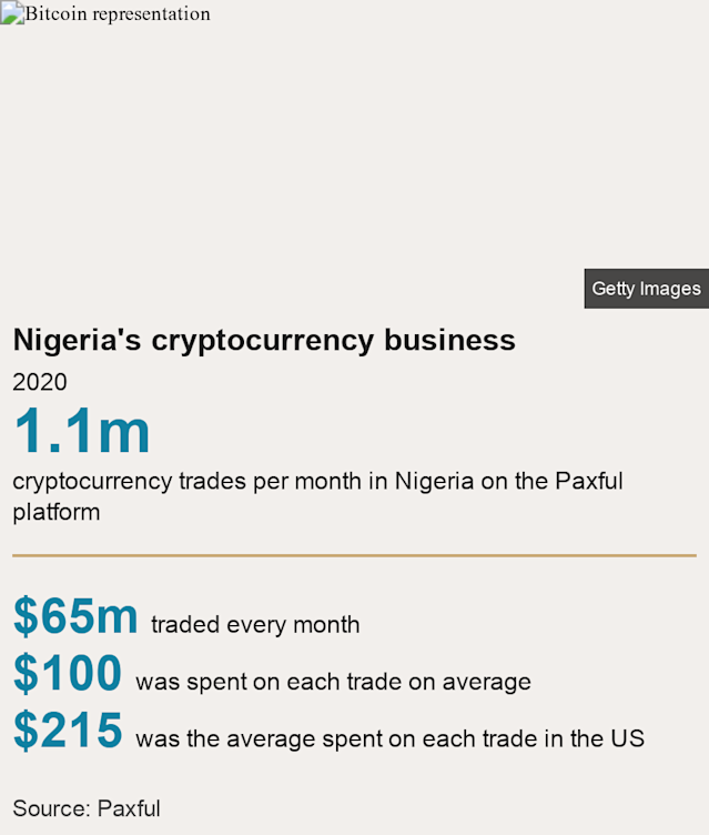 Nigeria's cryptocurrency business. 2020 [ 1.1m cryptocurrency trades per month in Nigeria on the Paxful platform ] [ $65m traded every month ],[ $100 was spent on each trade on average ],[ $215  was the average spent on each trade in the US ], Source: Source: Paxful, Image: Bitcoin representation