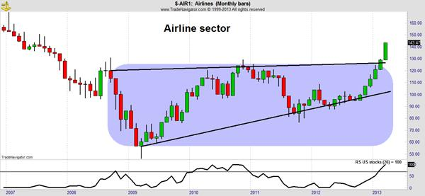 Airline Sector Chart