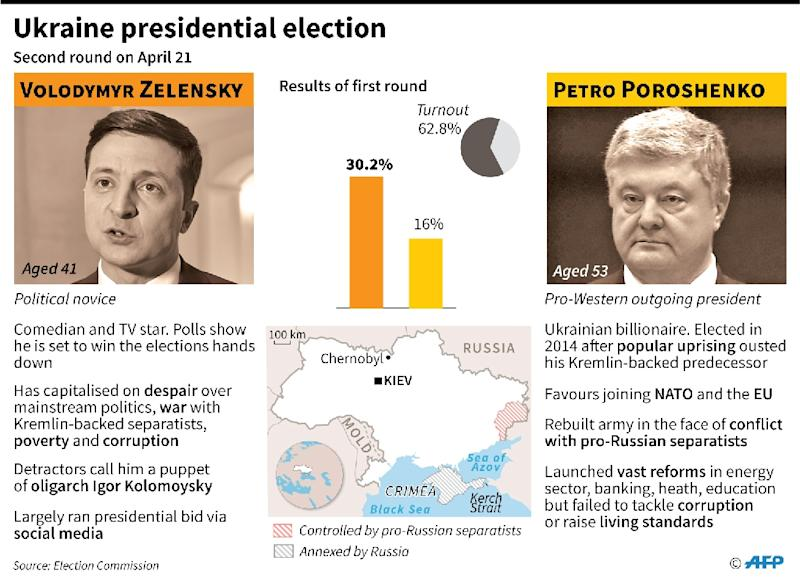 The two leading candidates in Ukraine's presidential election. The second round is on Sunday (AFP Photo/)