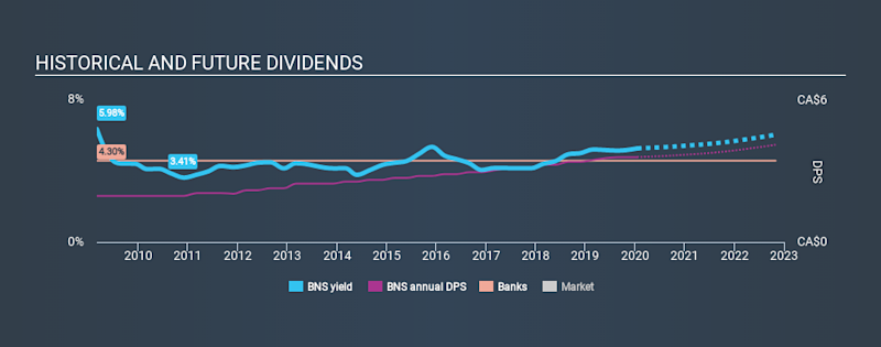TSX:BNS Historical Dividend Yield, January 17th 2020