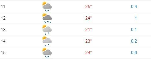 Weather forecast shows rain for the hours around the Styrian Grand Prix - YR.no