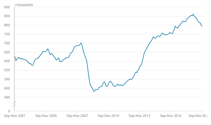 The number of vacancies has tailed off for much of the past year. Chart: ONS