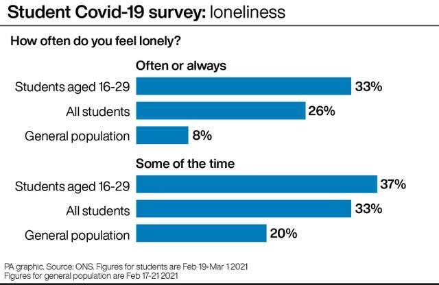 Student Covid-19 survey: loneliness