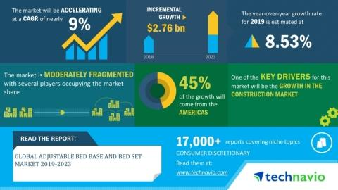 Global Adjustable Bed Base and Bed Set Market 2019-2023  9% CAGR Projection Over the Next Five Years  Technavio