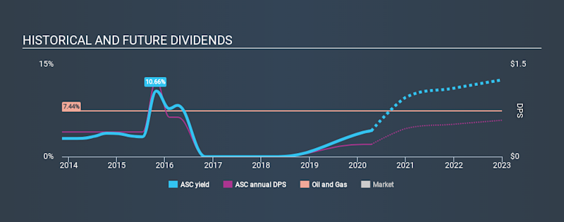 NYSE:ASC Historical Dividend Yield April 16th 2020