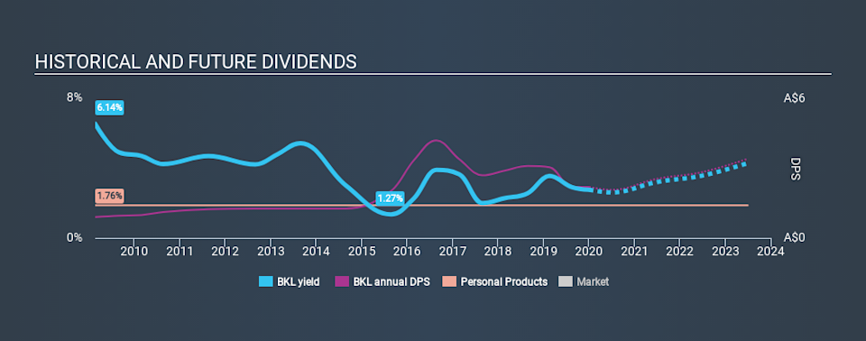 ASX:BKL Historical Dividend Yield, January 3rd 2020