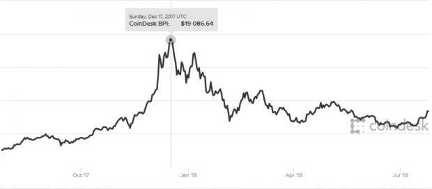 Bitcoin prices rebound in July in anticipation of a SEC approval for an ETF.