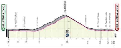 Giro d'Italia 2019, stage 21 profile – How to follow the 2019 Giro d'Italia online, on live TV and through daily episodes of The Cycling Podcast