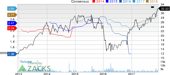 American Equity Investment Life Holding Company Price and Consensus