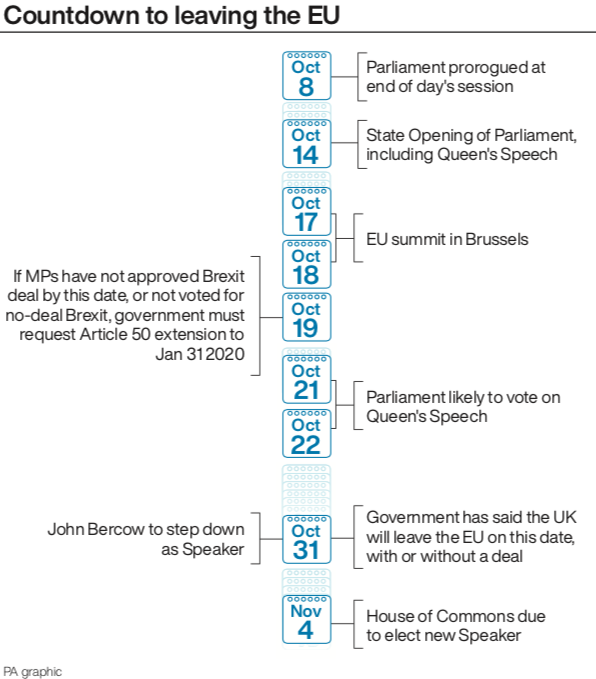 The timeline of Britain leaving the EU (PA)