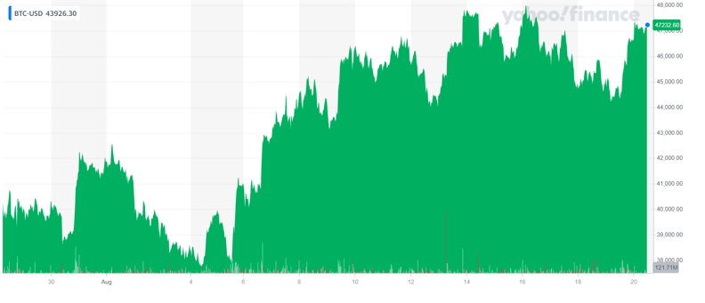 Bitcoin's price climbed up on Friday afternoon. Chart: Yahoo Finance UK
